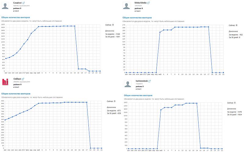 Заблокированные векторные портфели на Shutterstock
