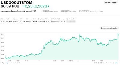 Доллар растёт. А вместе с ним и курс PayPal