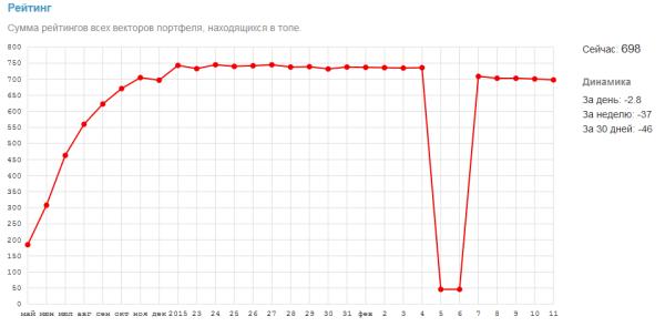 Просадка рейтинга после бана на Shutterstock